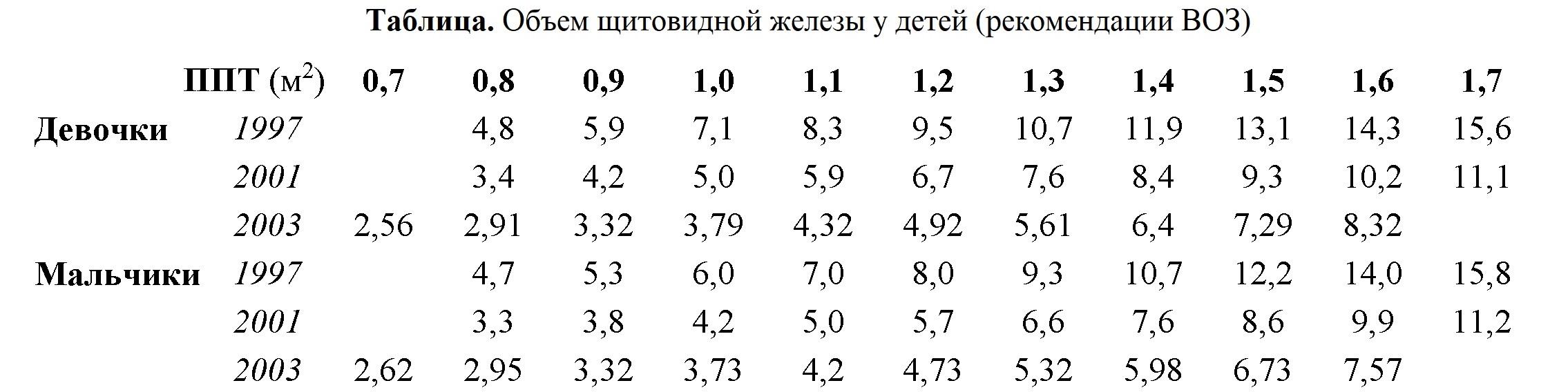 Таблица размеров щитовидной железы у женщин