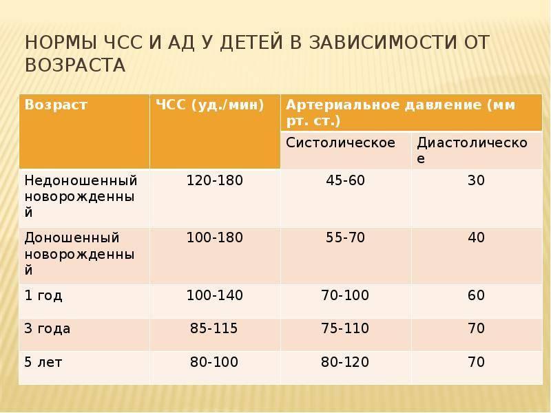 Норма чсс у детей по возрастам (таблица): причины отклонений, как измерить правильно