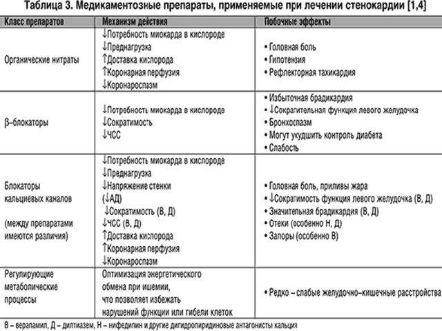Вирусный миокардит: причины, симптомы, диагностика, лечение и профилактика