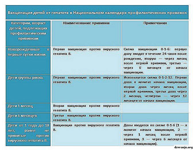 3 категории детей, которым обязательно нужно поставить прививку от гепатита B