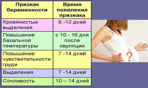 Беременность без симптомов: норма или нет?
