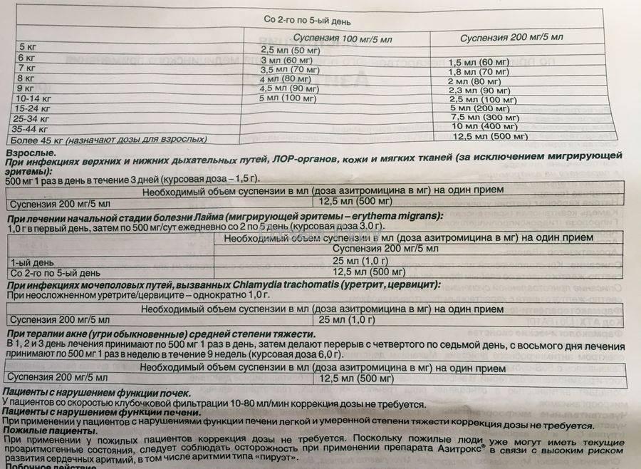 Антибиотик последнего поколения азитрокс — суспензия для детей: инструкция по применению и наблюдения родителей