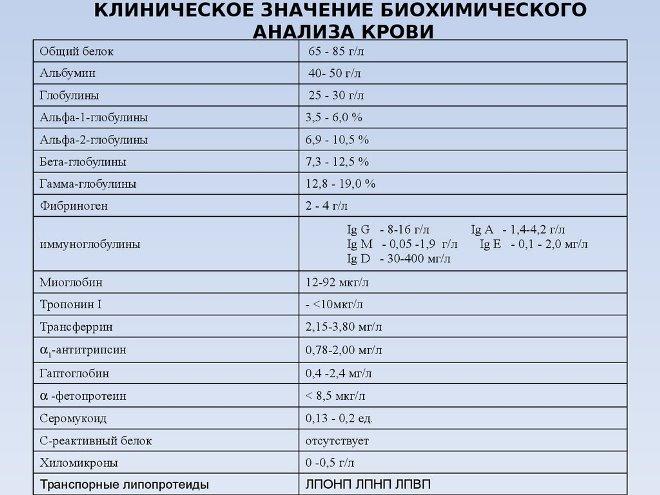 Показатели биохимического анализа крови расшифровка у детей норма в таблице