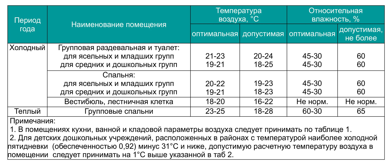 Оптимальная температура в комнате для новорожденного - рекомендации врачей
