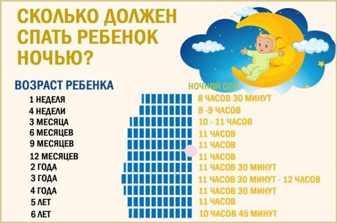 Сколько должен спать ребенок в 1 месяц днем и ночью: нормы и советы