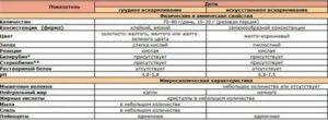 анализы / Копрограмма у детей при патологии