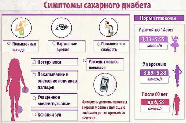 Симптомы сахарного диабета у детей 5 лет, а так же признаки заболевания в других возрастах: от 4 до 12