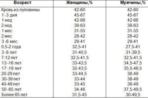 Высокий гематокрит при беременности