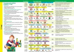 Что должен уметь ребенок в 1 год | уроки для мам