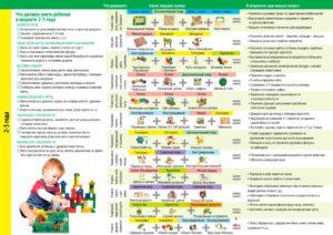 Что должен уметь ребенок в 2 года: навыки самообслуживания и другие умения