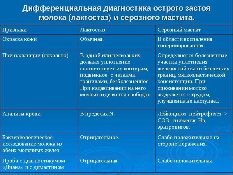 Лактостаз у кормящей матери: симптомы и лечение, профилактика