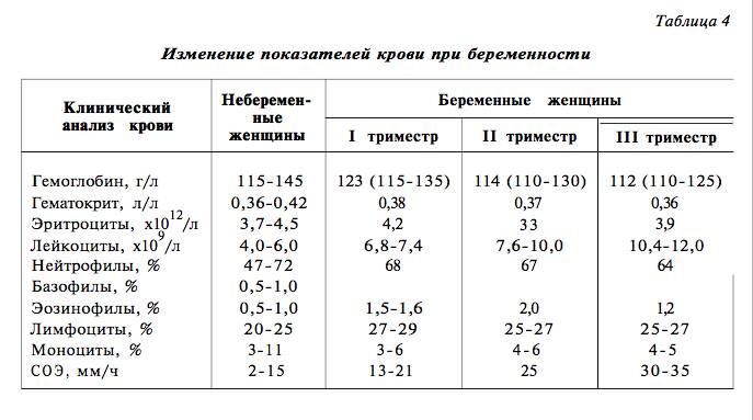 Гликированный гемоглобин норма у беременных