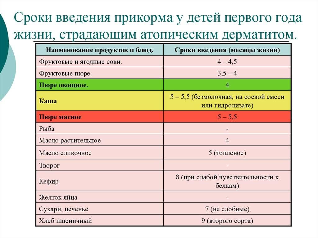 Новые правила введения прикорма. нормы и сроки введения прикорма в детский рацион