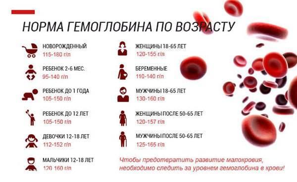 Как поднять уровень гемоглобина ребенку в крови, методы диагностики и терапии