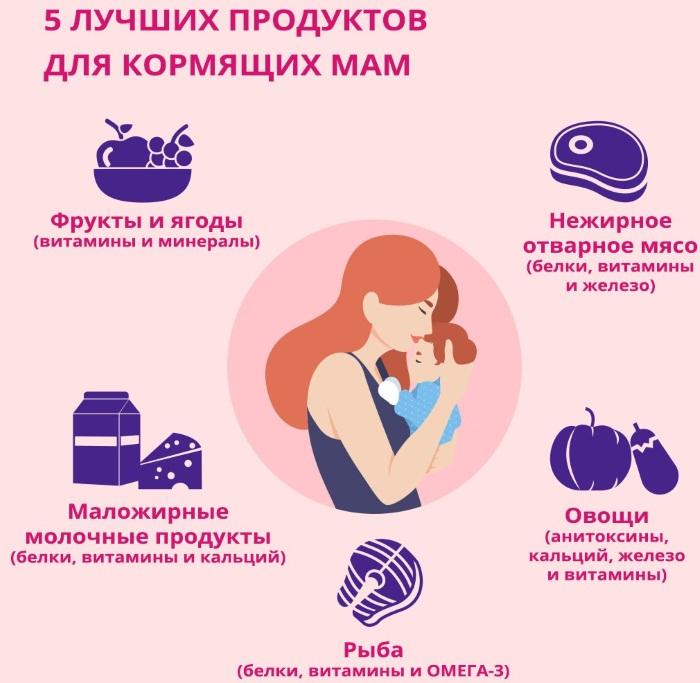 Когда после родов появляется молоко