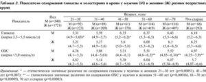 Норма сахара в крови у беременных: причины, симптомы и последствия гестационного диабета