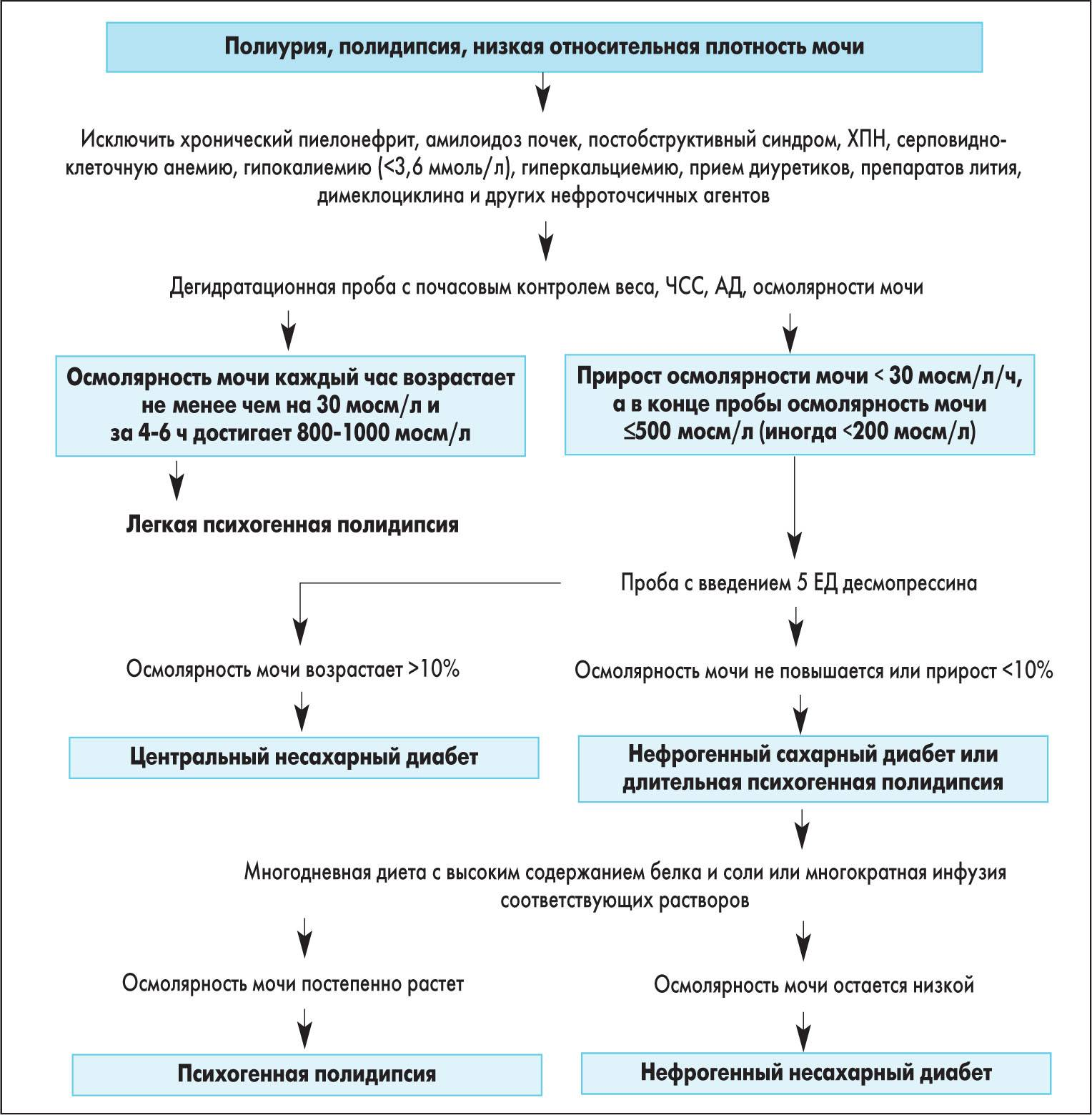 Несахарный диабет у детей - симптомы болезни, профилактика и лечение несахарного диабета у детей, причины заболевания и его диагностика на eurolab