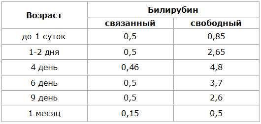 Билирубин у новорожденных норма по дням таблица