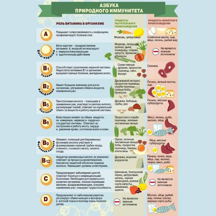 Как поднять иммунитет ребенку народными средствами: рецепты для дома