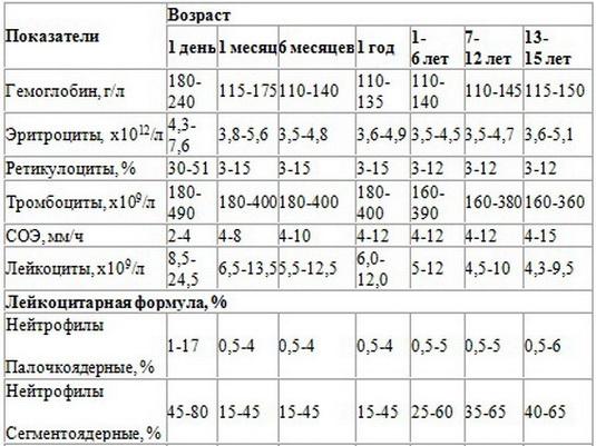 Общий анализ крови у детей: норма и расшифровка результатов, таблица