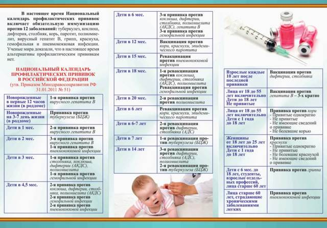 Акдс и полиомиелит одновременно (вместе): последствия прививки, реакция ребенка в 3 месяца, можно ли делать, плюс ревакцинация, импортная вакцина название