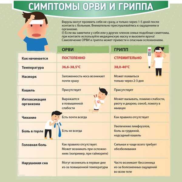 Как проводится лечение орви у детей до 1 года