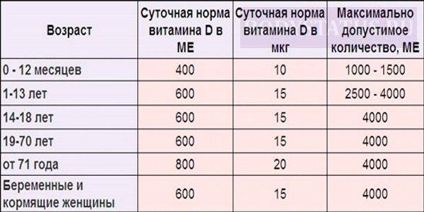 Инструкция по применению суспензии стопдиар для детей при рвоте и поносе