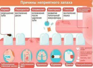 У ребенка пахнет изо рта гнилью: причины, симптомы заболеваний, опасность