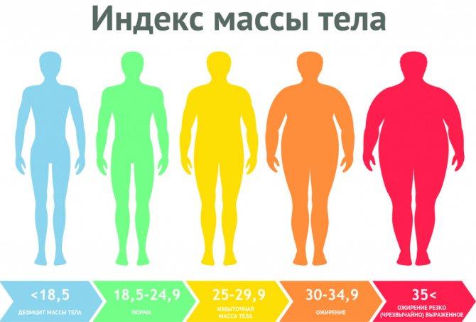 Комплексное лечение ожирения у детей