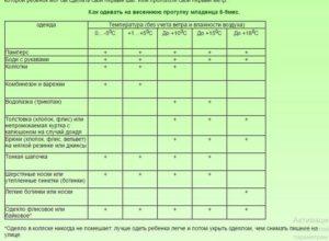 Таблица, как одевать ребенка на улицу: погода во время прогулки, возраст малыша и его одежда