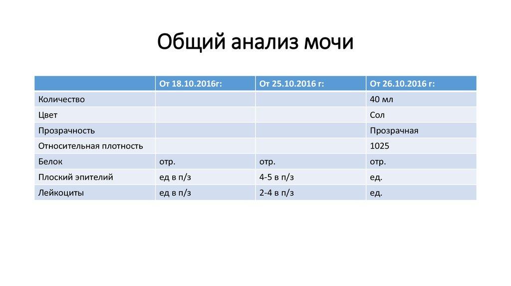 Удельный вес мочи: норма, причины снижения, лечение