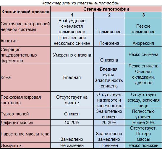 Гипотрофия у детей: степени, классификация, причины, симптомы, лечение, профилактика
