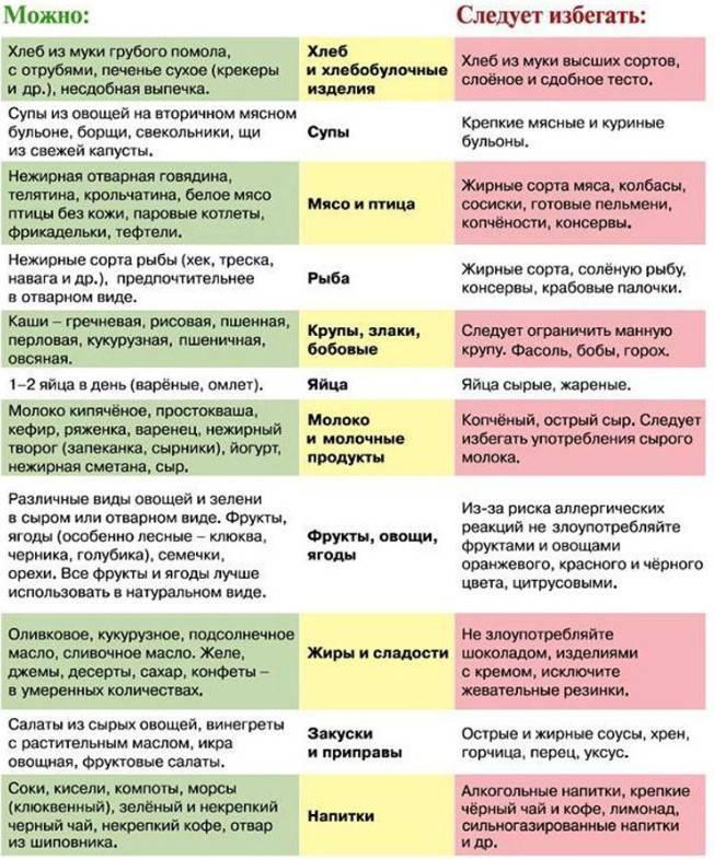Диета при запорах у детей: меню с рецептами, что исключить
