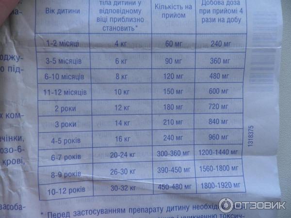 Сироп эффералган для детей: инструкция по применению | prof-medstail.ru