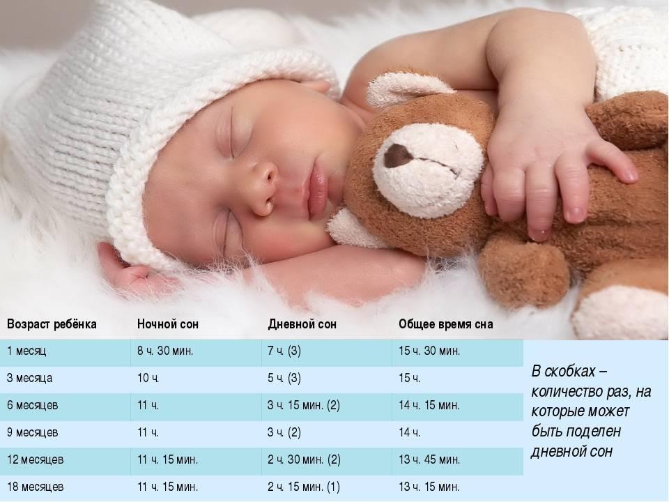 Сколько часов в сутки должен спать новорожденный