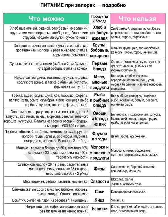 Диета при запоре у детей: меню и особенности