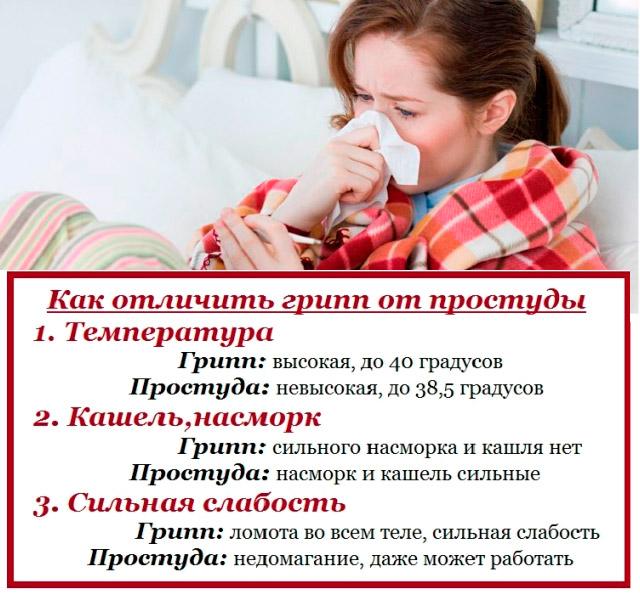 Чем лечить у ребенка кашель от соплей, причины появления