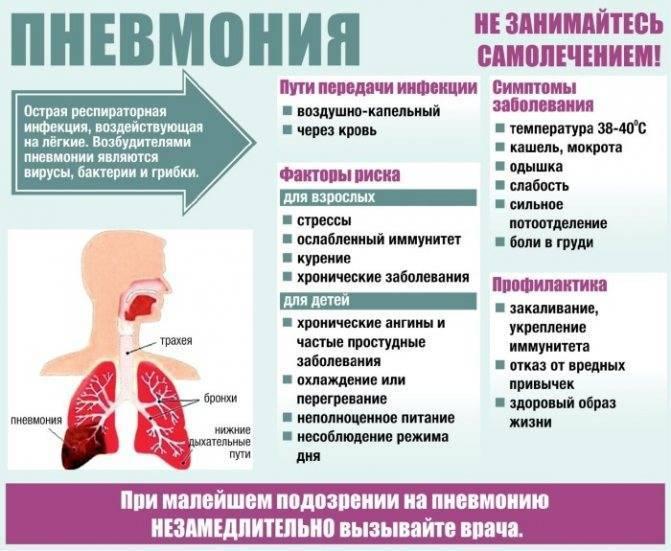 15 факторов, провоцирующих развитие пневмонии у детей