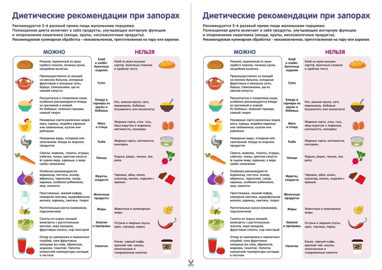 Диета при запорах у детей: примерное меню, разрешенные продукты