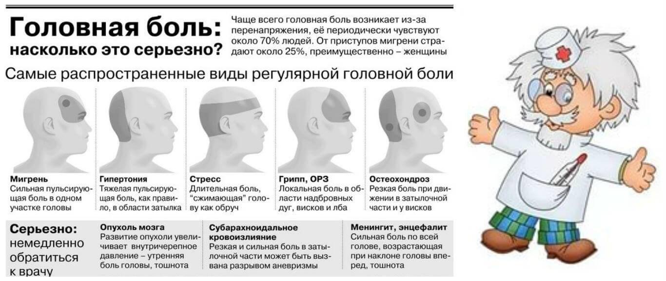 Особенности развития мигрени у ребёнка: причины, признаки и способы лечения