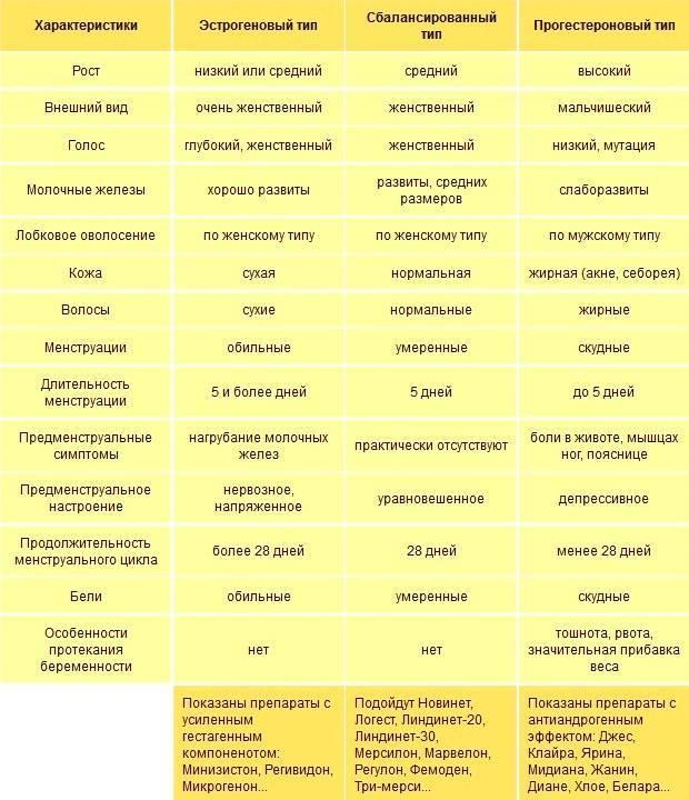 Выделения при приеме противозачаточных таблеток: на что нужно обратить внимание