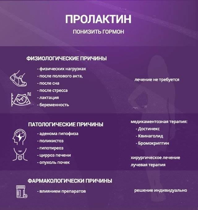 Исследование женских половых гормонов. эстрогены, прогестерон, лг, пролактин, фсг, нормы, причины отклонений :: polismed.com