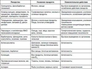 Список гормональных таблеток для похудения женщин и мужчин в домашних условиях