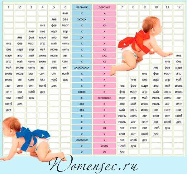 Отличия беременности мальчика и девочкой