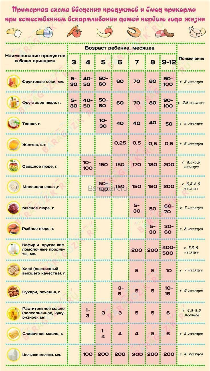Прикорм в 3 месяца на искусственном вскармливании