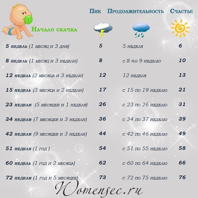 Календарь возрастных кризисов ребенка по неделям, месяцам и годам — скачки и фазы развития в детском возрасте