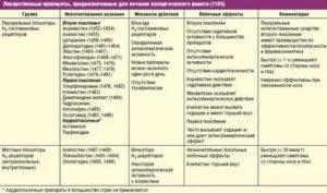 Острый вульвовагинит у женщин: причины и методы лечения
