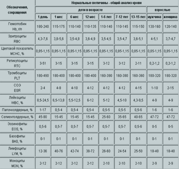 Анализ на тромбоциты. о чем говорит уровень форменных частиц?