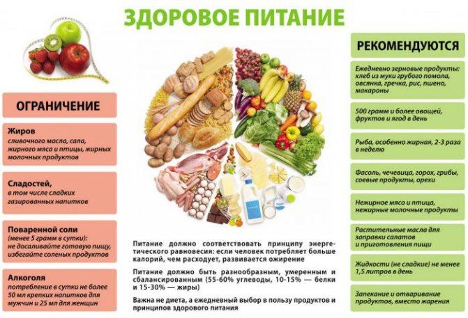 Диета при лямблиозе у детей: меню и правильное питание
