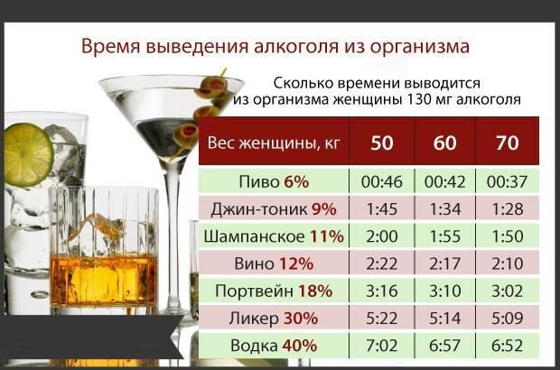 Алкоголь при грудном вскармливании: можно ли?